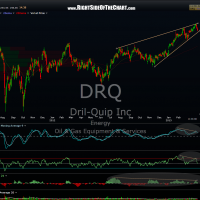 DRQ daily 2