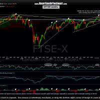 $FTSE weekly 3