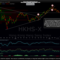 $HKHS daily 2