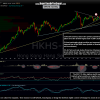 $HKHS monthly 2