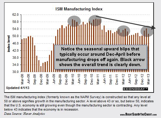 The key economic indocator