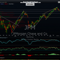 JPM daily 2