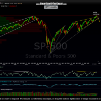 $SPX weekly 5