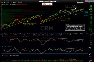 CRM weekly