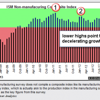 ISM Non-Manufacturing 5-3-13