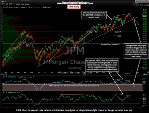 JPM daily