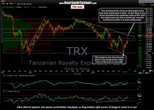TRX daily