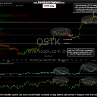OSTK daily Aug 7- Short Entry