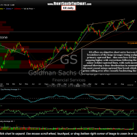 GS Daily Chart Sept 24