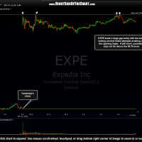 EXPE 1 minute chart