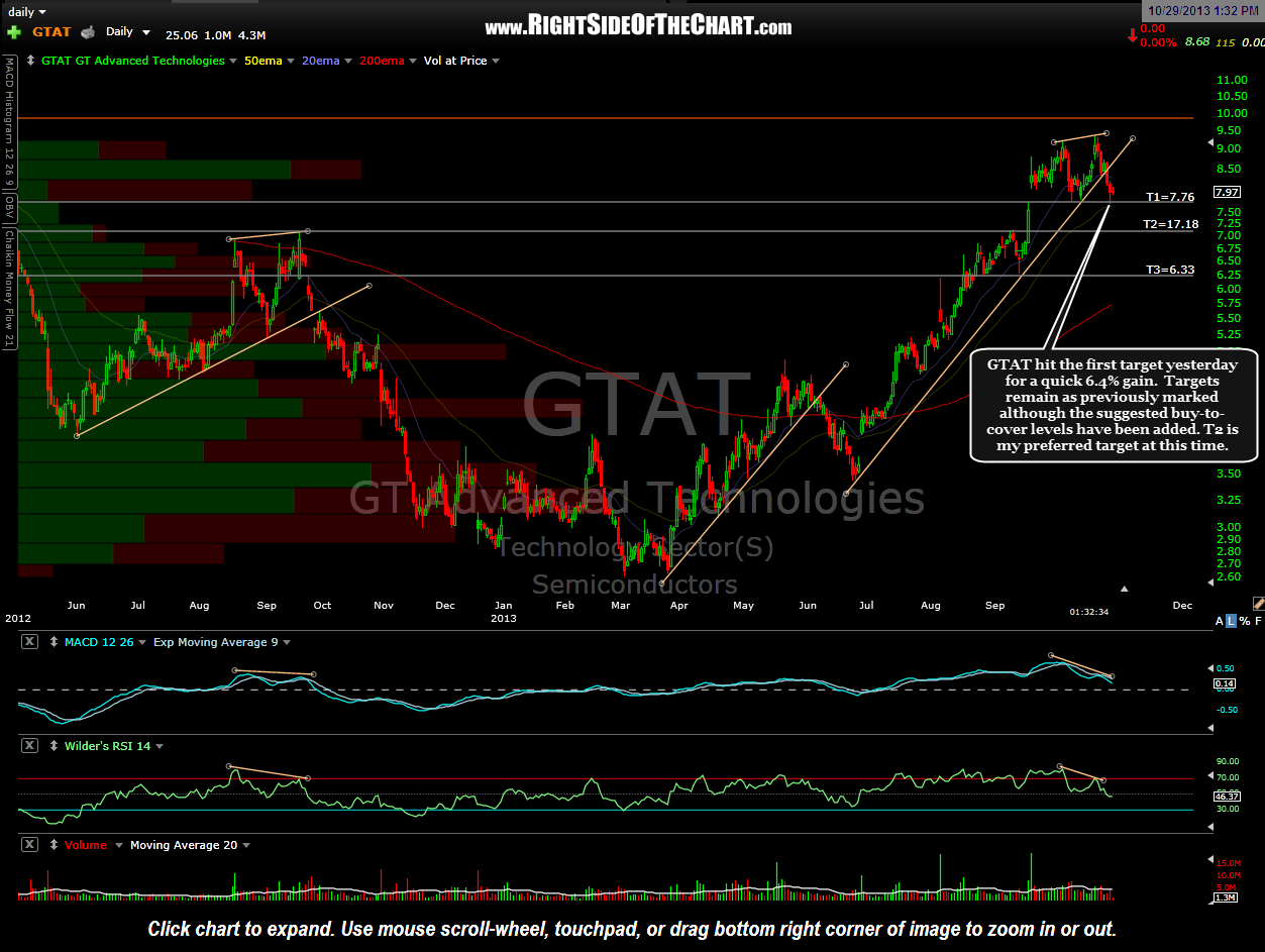 Gtat stock options