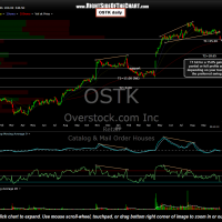 OSTK daily Oct 17- First target hit