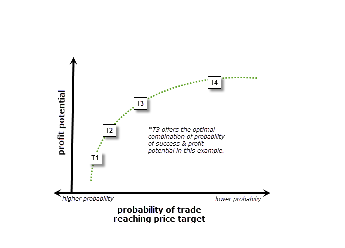 Preferred Price Target Example