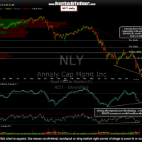 NLY daily chart, Nov 27th