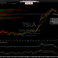 Updated TSLA daily chart