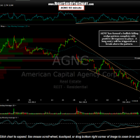 AGNC 60 minute Dec 9th