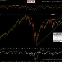 $FTSE (London FTSE) daily chart