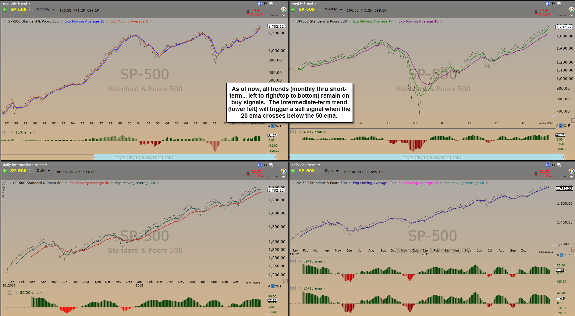 Quad Trend Indicators ($SPX)