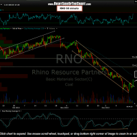 RNO 60 minute chart (updated)