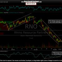 RNO 60 minute chart