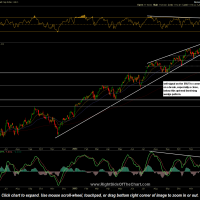 $RUT- Russell 2000 Index
