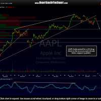 AAPL chart with price target
