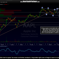 AAPL 2 hour Jan 22nd