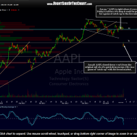 AAPL 2 hour Jan 28th