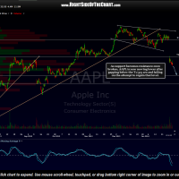 AAPL 2 hour Jan 30th