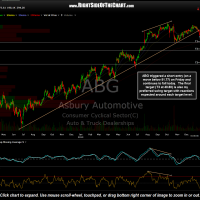 ABG chart with price targets