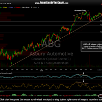ABG stock chart with price targets
