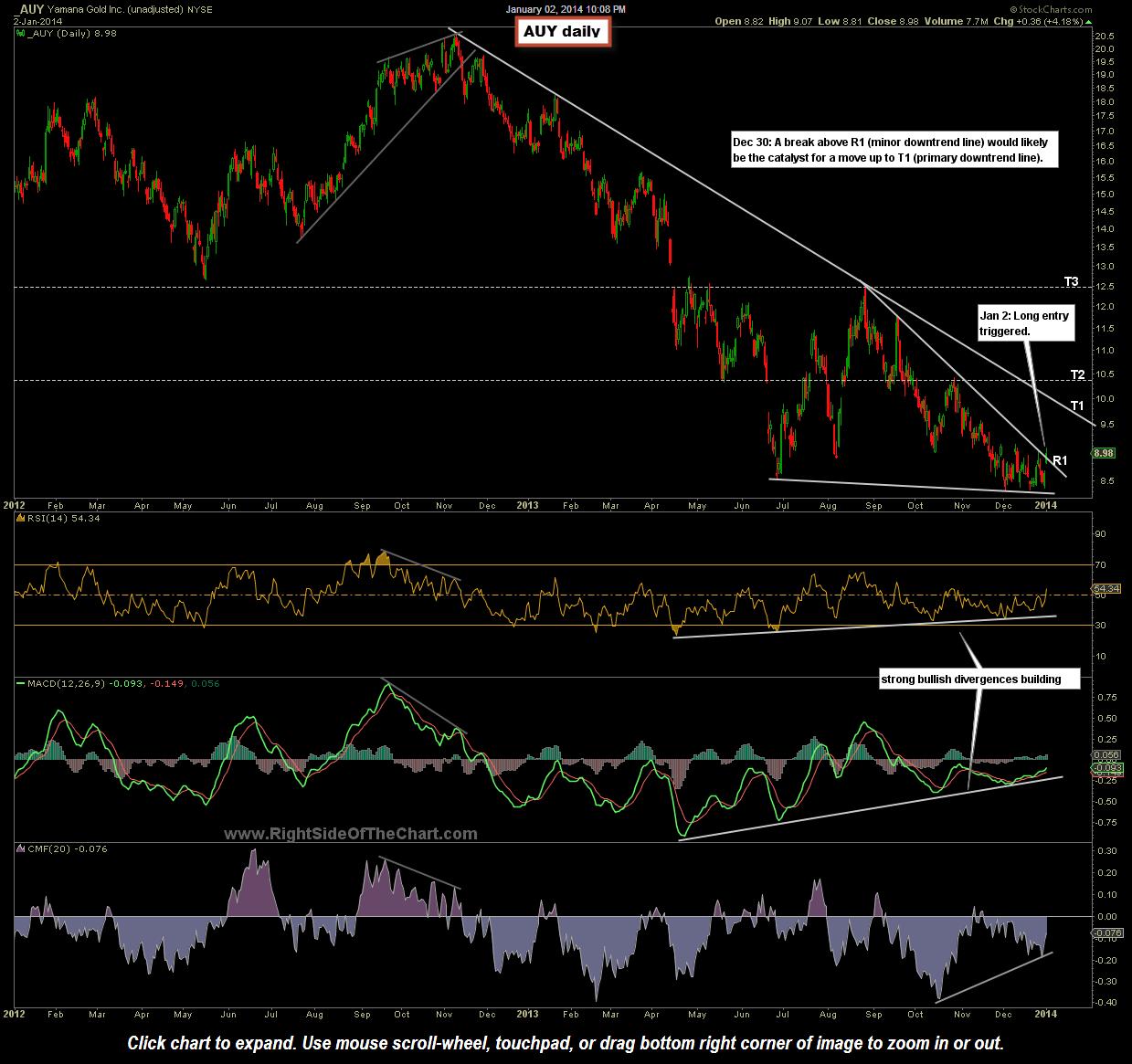 Auy Stock Quote Stock Options
