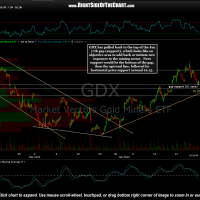 GDX chart with support levels