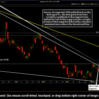 GDX scenario with price targets