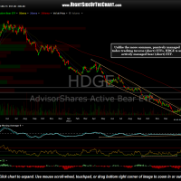HDGE daily Jan 28th