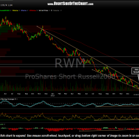 RWM daily Jan 28th