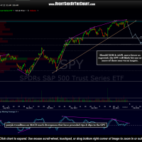 SPY chart with price target