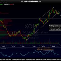XOM chart with price target