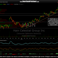 HAIN daily Feb 7th