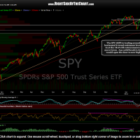 SPY daily Feb 12th