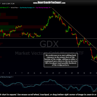 GDX 15 minute March 26th