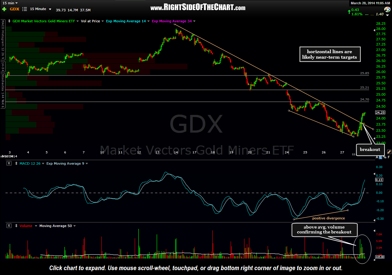 GDX 15 minute March 28th