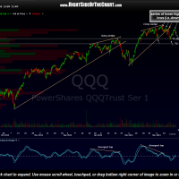 QQQ 120 minute March 20th