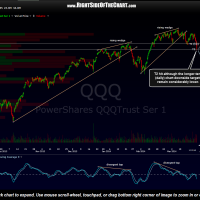 QQQ 120 minute March 24th