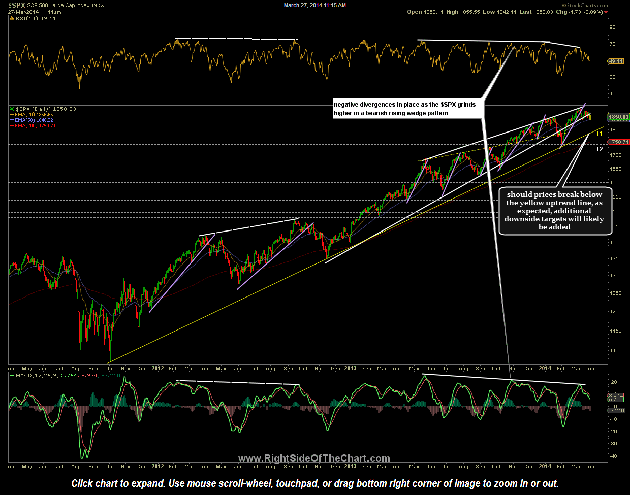 $SPX daily March 27th