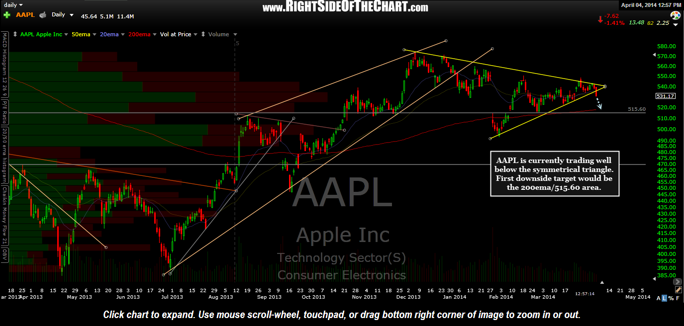 AAPL daily April 4th