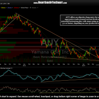 AUY daily April 16th