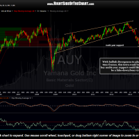 AUY weekly April 16th