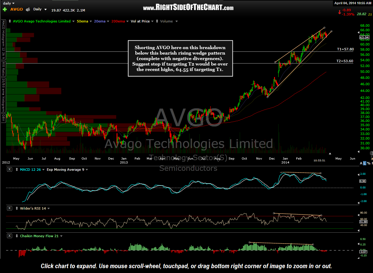 AVGO daily April 4th