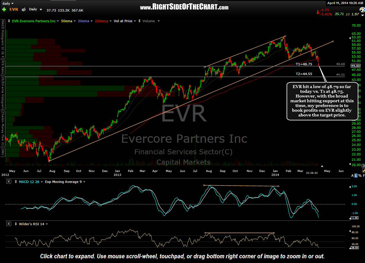 EVR daily April 11th